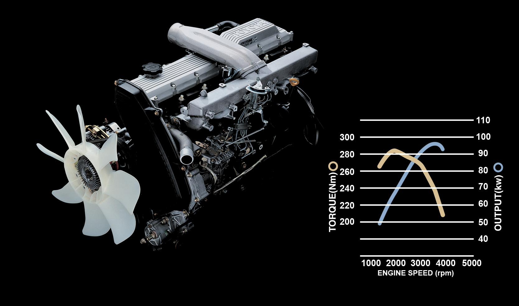 Engine technical data
